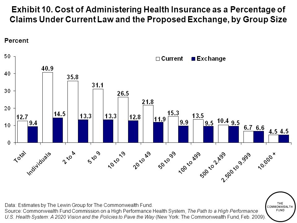 Exhibit 10. Cost of Administering Health Insurance as a Percentage of Claims Under Current Law and the Proposed Exchange, by Group Size