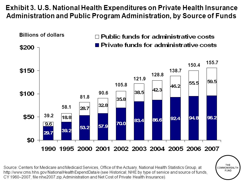 Exhibit 3. U.S. National Health Expenditures on Private Health Insurance Administration and Public Program Administration, by Source of Funds