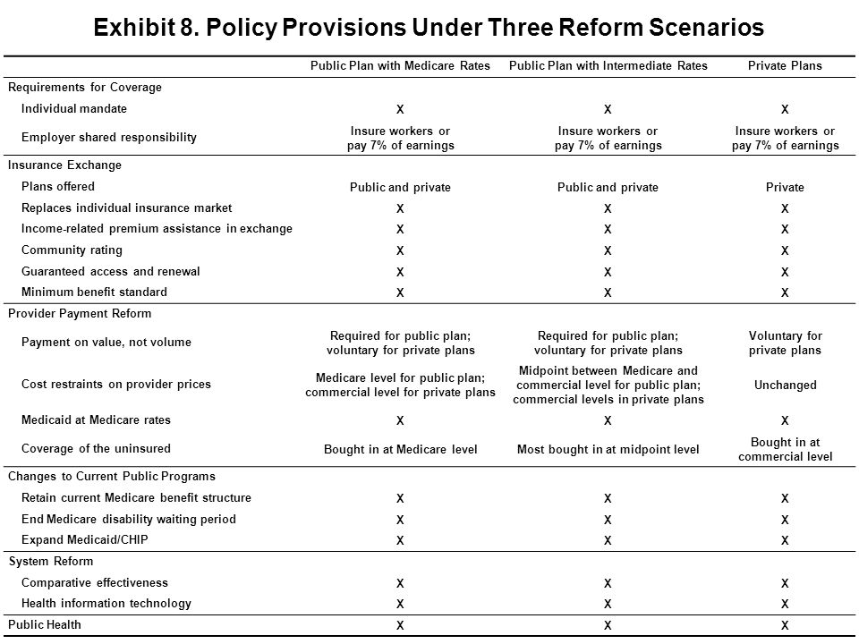 Exhibit 8. Policy Provisions Under Three Reform Scenarios