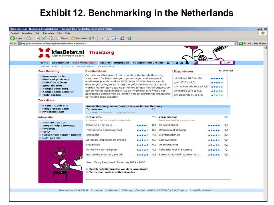 Exhibit 12. Benchmarking in the Netherlands