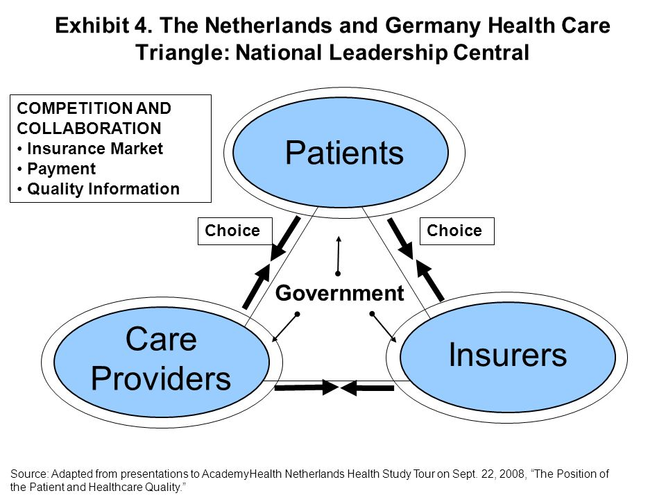 Patients Care Providers Insurers