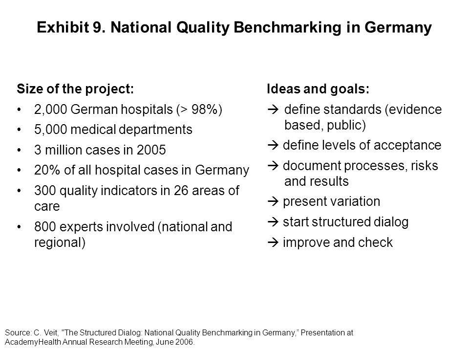 Exhibit 9. National Quality Benchmarking in Germany