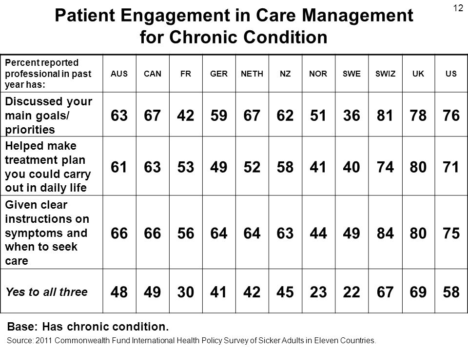 Patient Engagement in Care Management for Chronic Condition