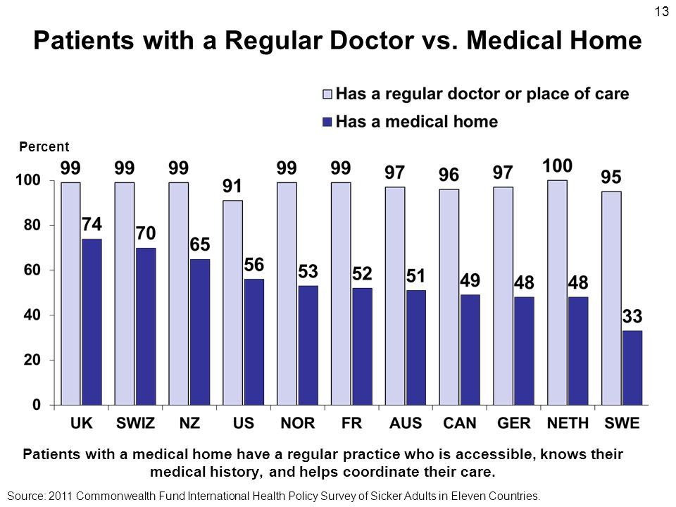 Patients with a Regular Doctor vs. Medical Home