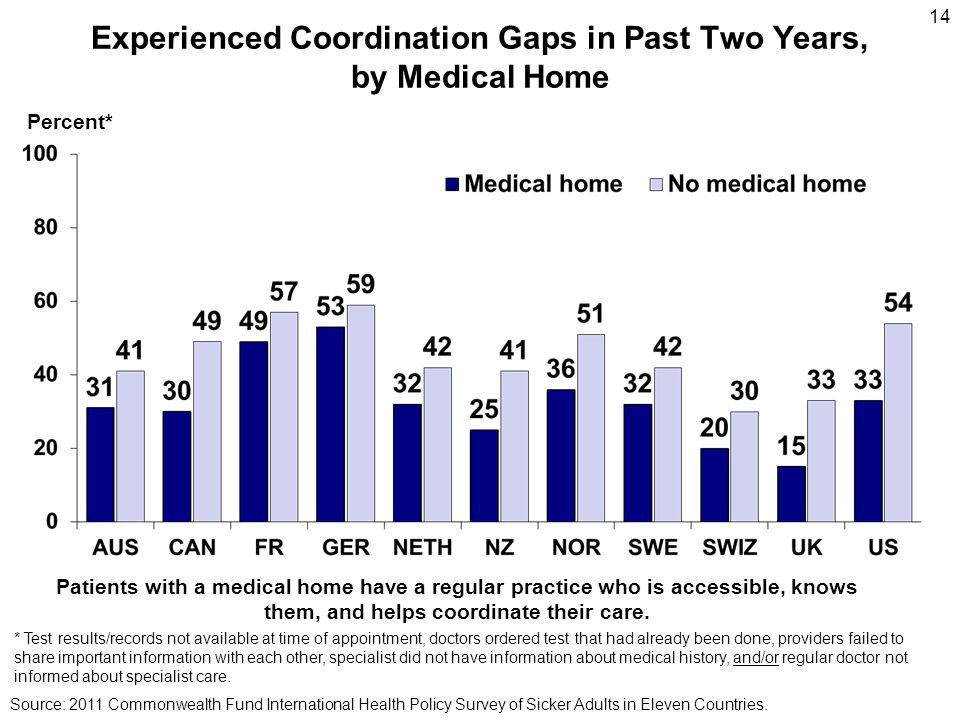 Experienced Coordination Gaps in Past Two Years, by Medical Home