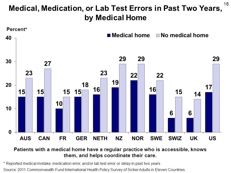 Medical, Medication, or Lab Test Errors in Past Two Years, by Medical Home