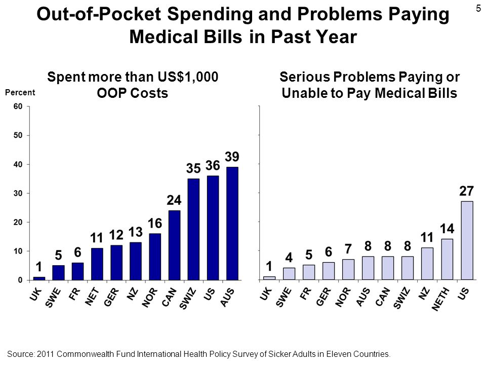 Out-of-Pocket Spending and Problems Paying Medical Bills in Past Year