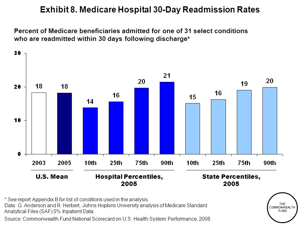 Exhibit 8. Medicare Hospital 30-Day Readmission Rates