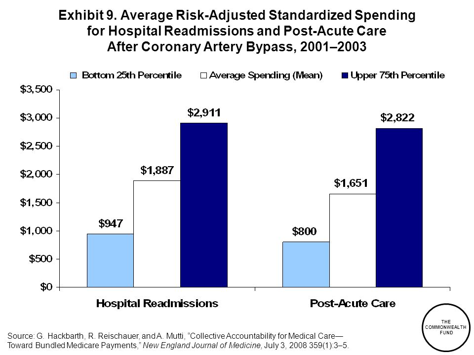 Exhibit 9. Average Risk-Adjusted Standardized Spending for Hospital Readmissions and Post-Acute Care After Coronary Artery Bypass, 2001–2003