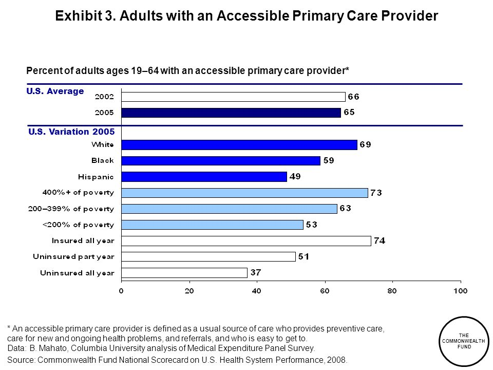 Exhibit 3. Adults with an Accessible Primary Care Provider
