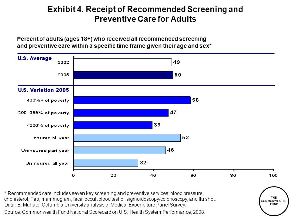 Exhibit 4. Receipt of Recommended Screening and Preventive Care for Adults
