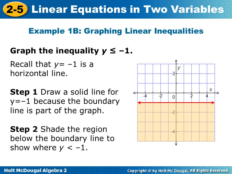 Example 1B: Graphing Linear Inequalities