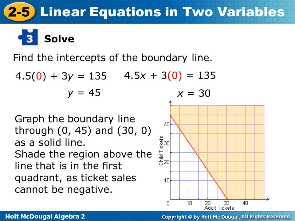 Solve 3. Find the intercepts of the boundary line. 4.5(0) + 3y = 135. 4.5x + 3(0) = 135. y = 45.