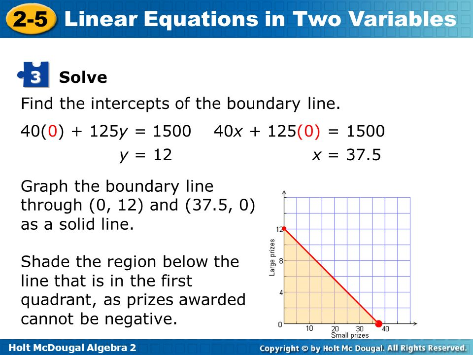 Solve 3. Find the intercepts of the boundary line. 40(0) + 125y = 1500. 40x + 125(0) = 1500. y = 12.