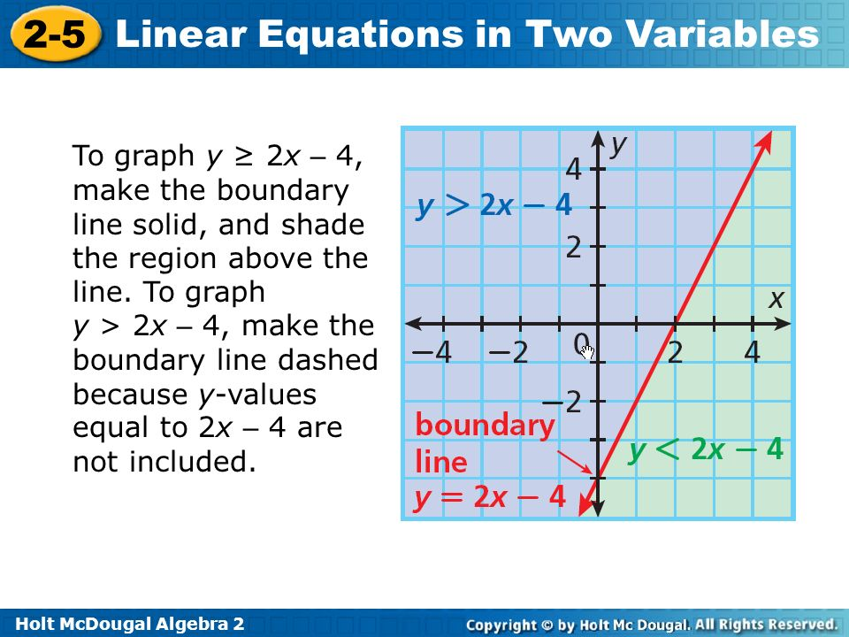 To graph y ≥ 2x – 4, make the boundary line solid, and shade the region above the line.