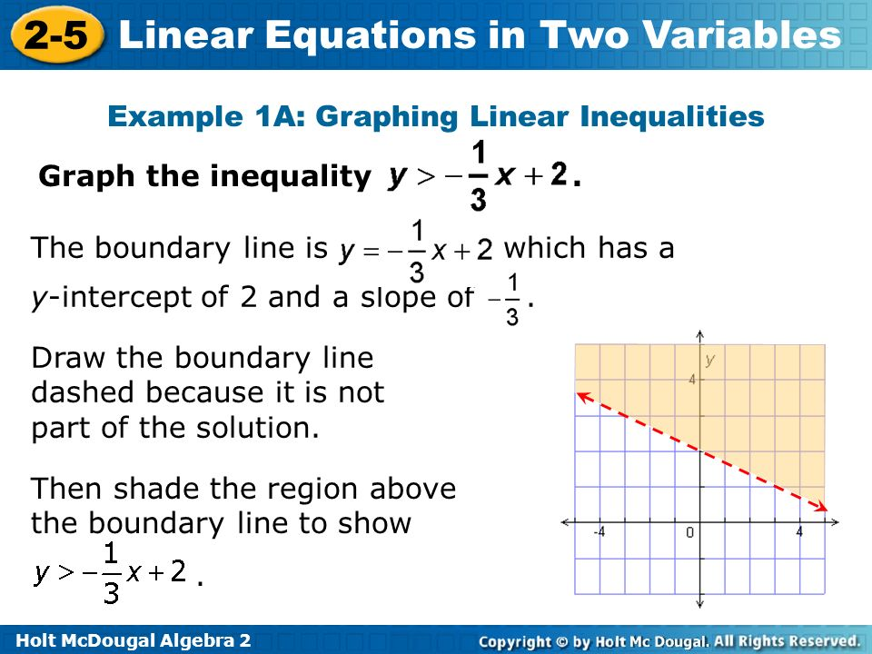 Example 1A: Graphing Linear Inequalities