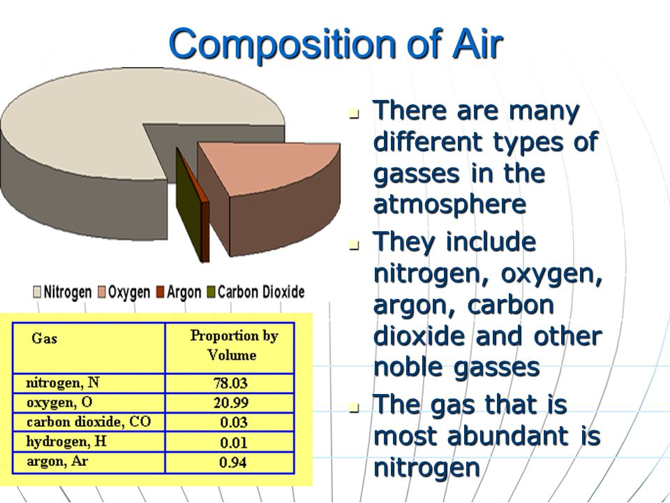Composition of Air There are many different types of gasses in the atmosphere.
