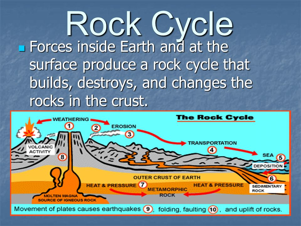 Rock Cycle Forces inside Earth and at the surface produce a rock cycle that builds, destroys, and changes the rocks in the crust.