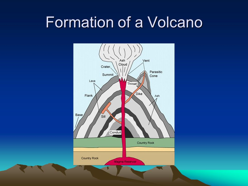 Formation of a Volcano