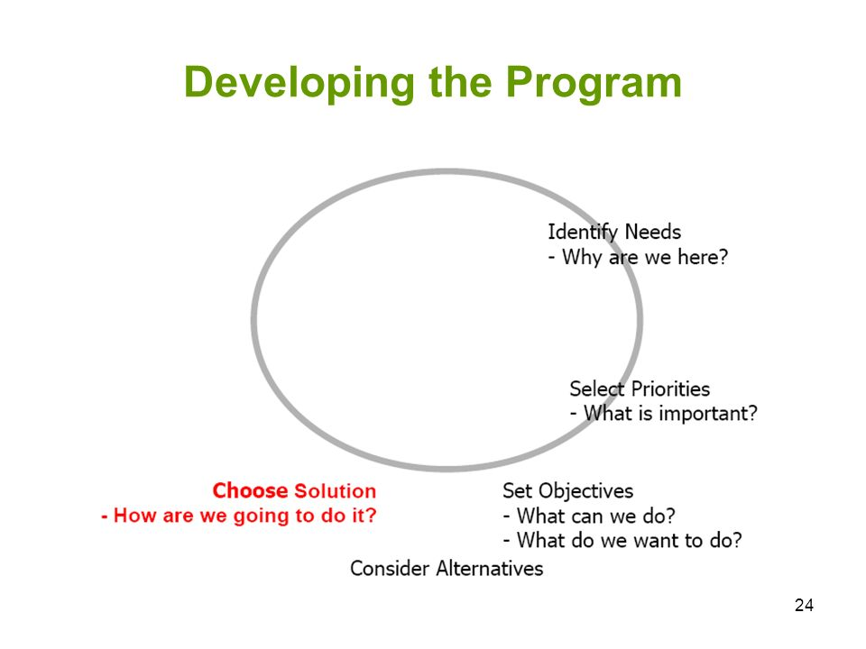 Developing the Program