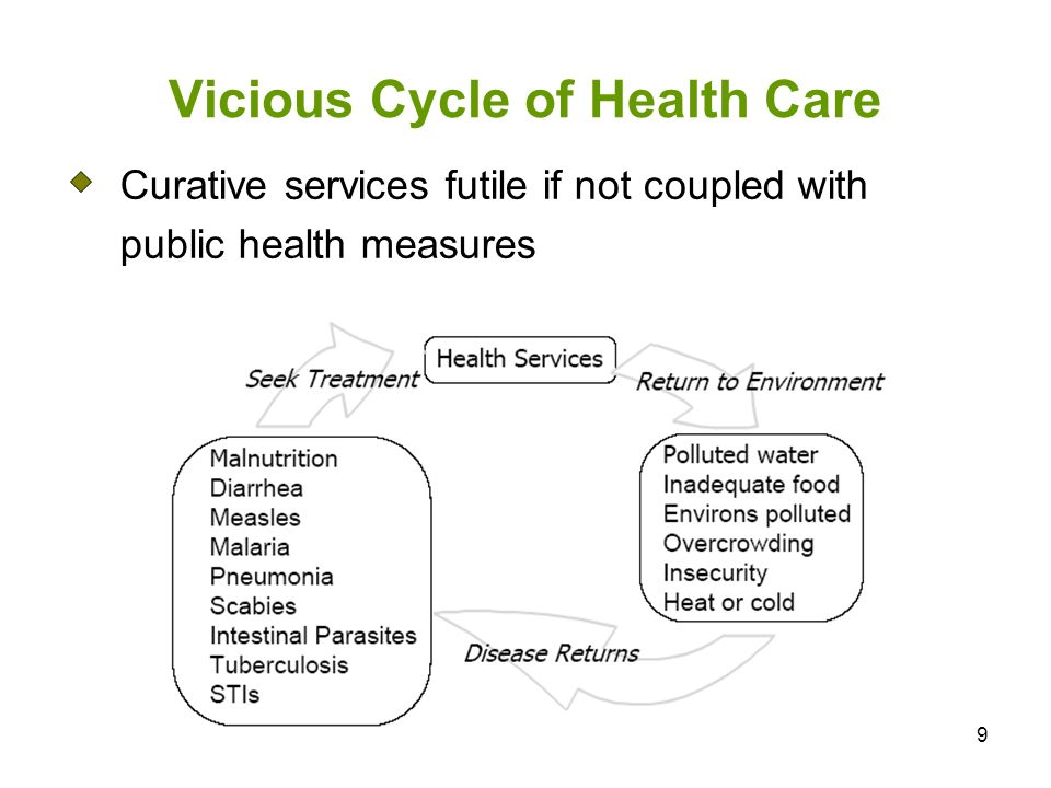 Vicious Cycle of Health Care