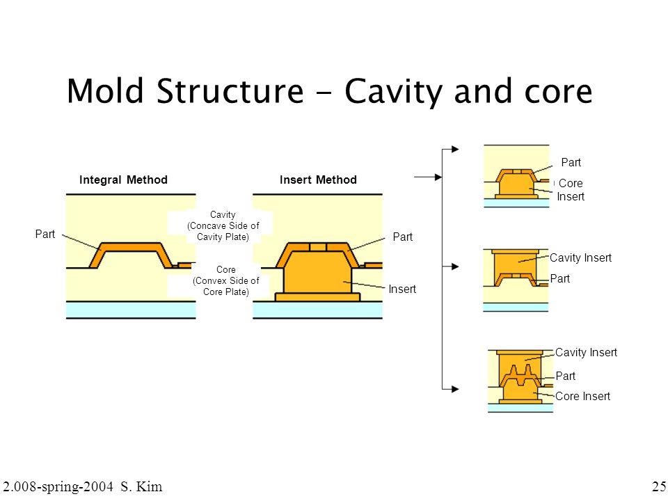 2 008 Design Amp Manufacturing Ii Ppt Video Online Download