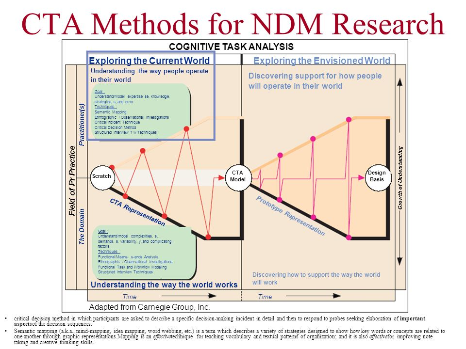 CTA Methods for NDM Research
