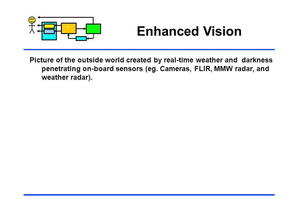 Enhanced Vision Control. Picture of the outside world created by real-time weather and darkness.