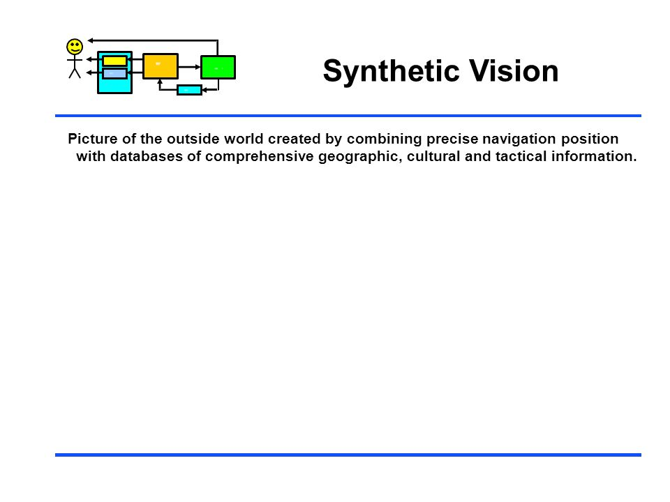 Synthetic Vision Control. Picture of the outside world created by combining precise navigation position.