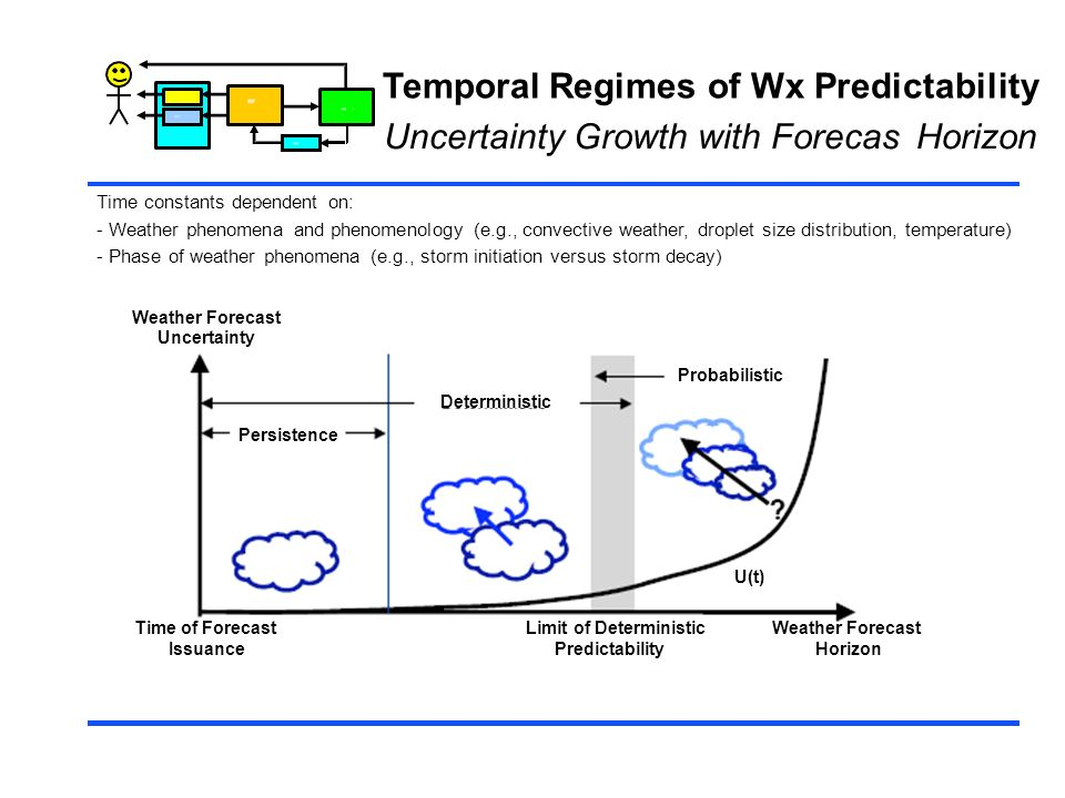 Temporal Regimes of Wx Predictability