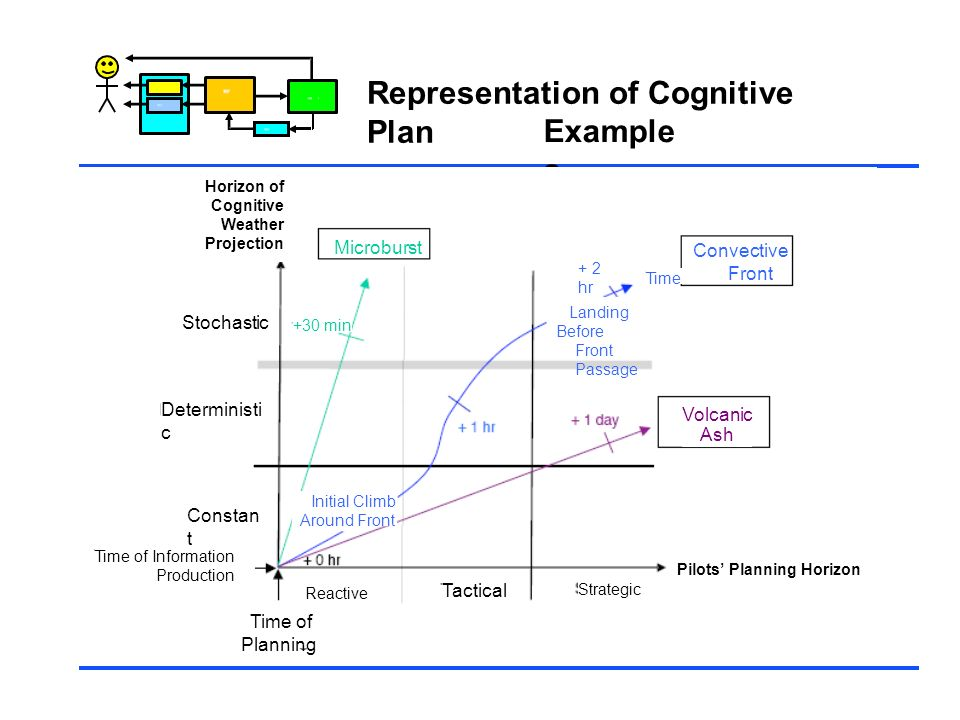Representation of Cognitive Plan Examples
