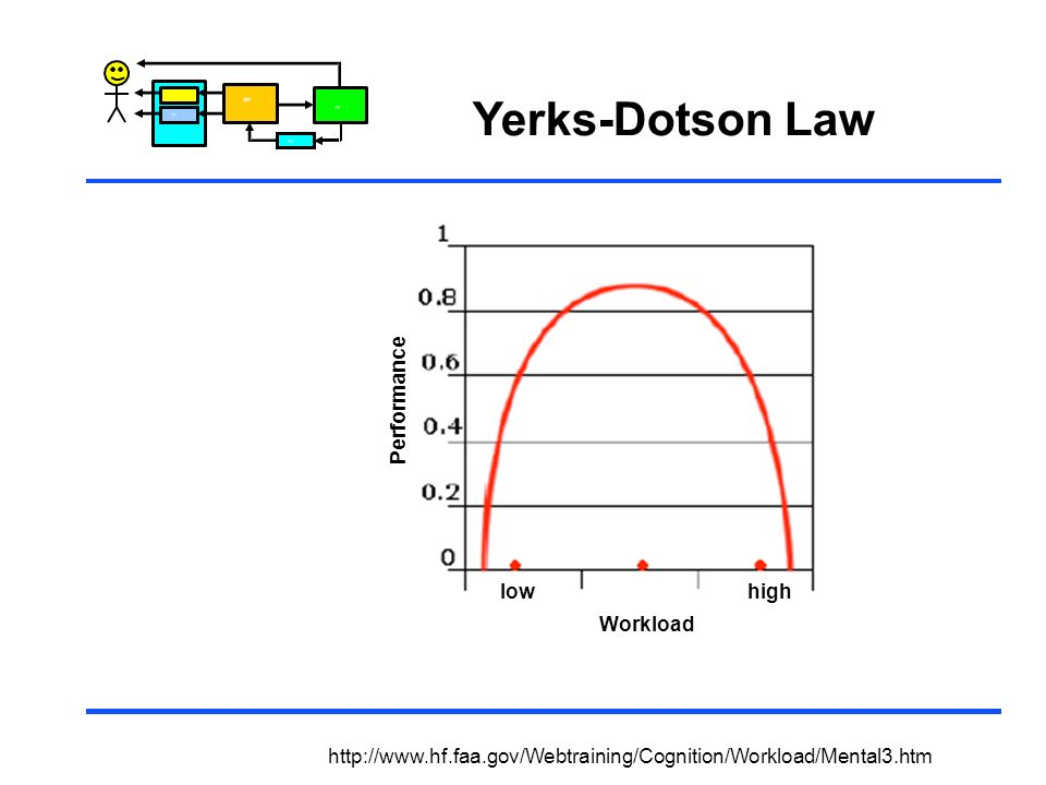 Yerks-Dotson Law Performance low high Workload