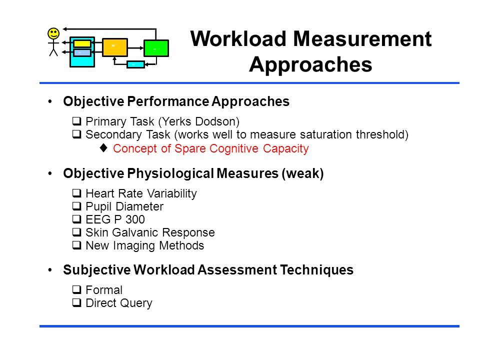 Workload Measurement Approaches Objective Performance Approaches