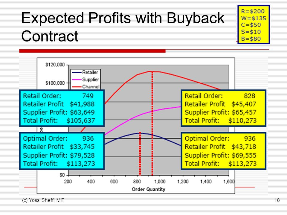 Expected Profits with Buyback Contract