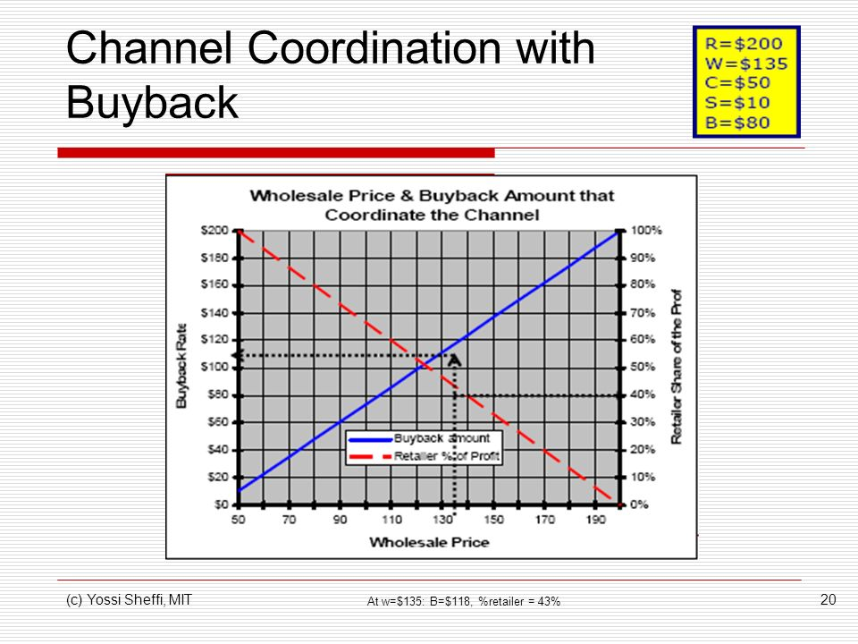 Channel Coordination with Buyback