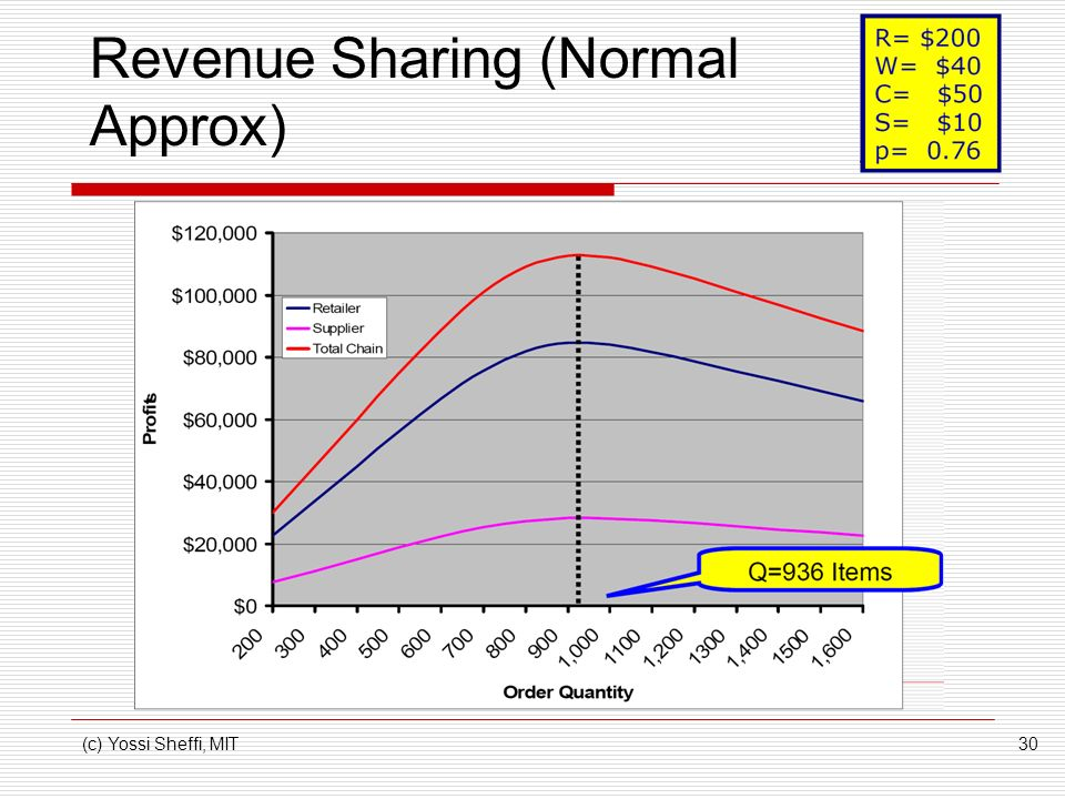 Revenue Sharing (Normal Approx)