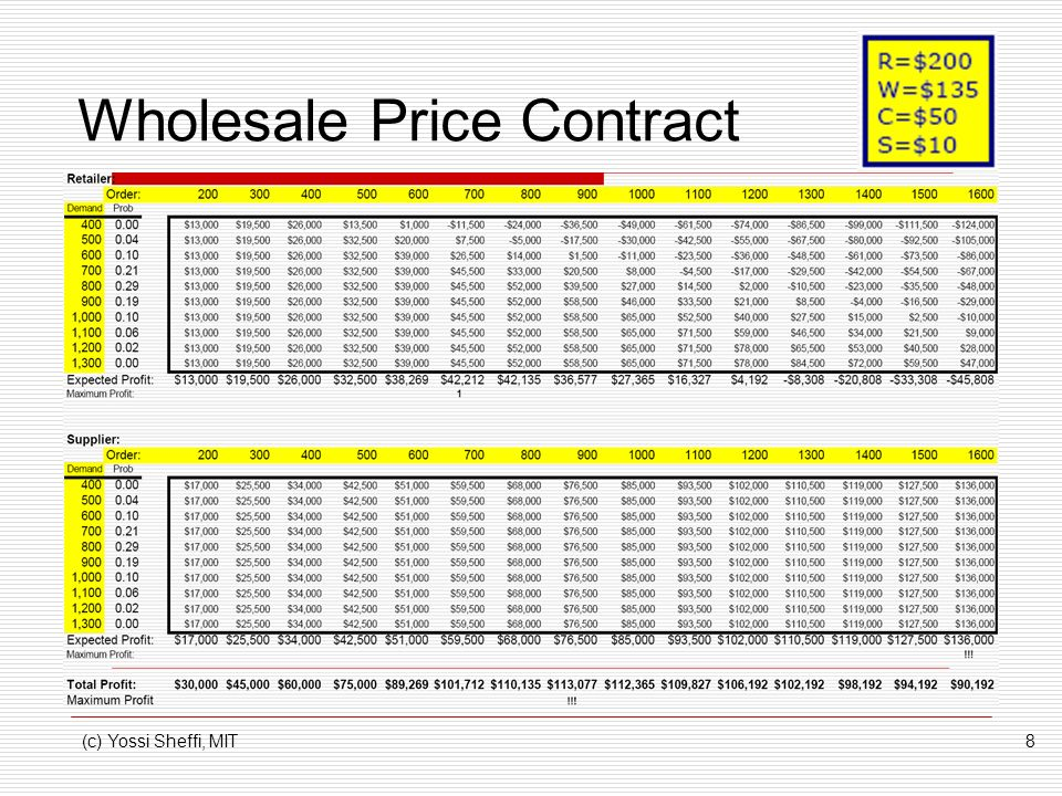 Wholesale Price Contract