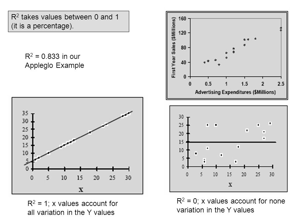 R2 takes values between 0 and 1 (it is a percentage).