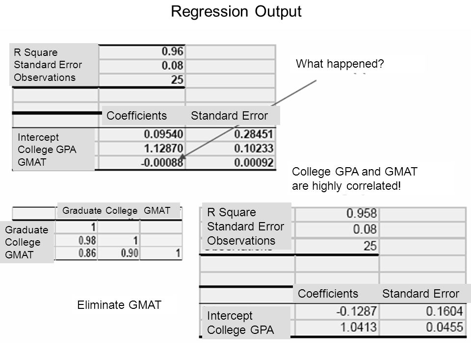 Regression Output What happened Coefficients Standard Error