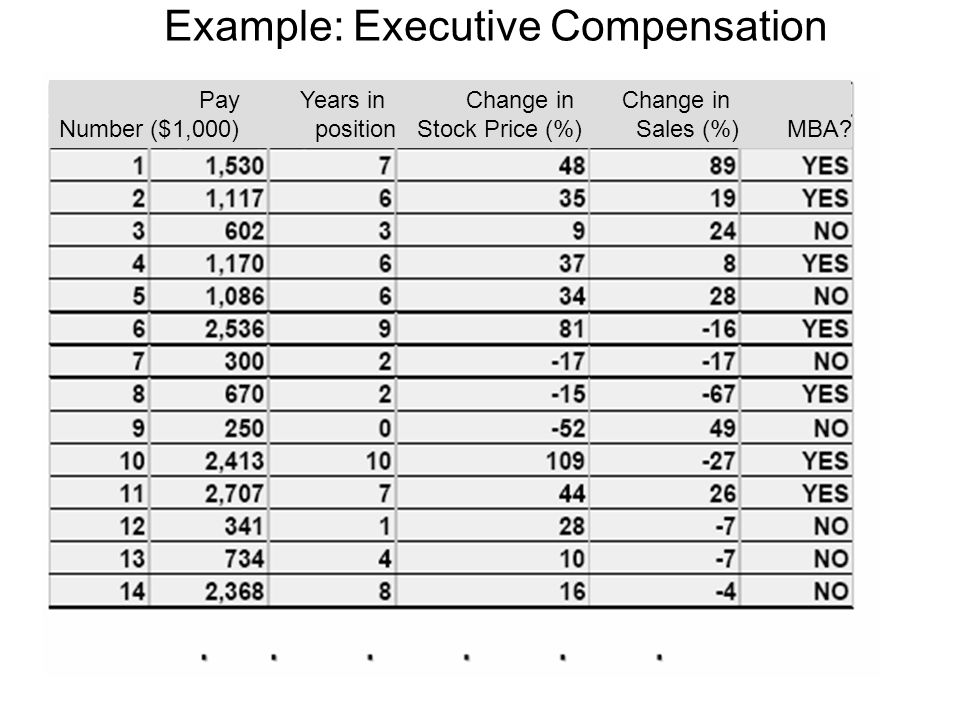Example: Executive Compensation