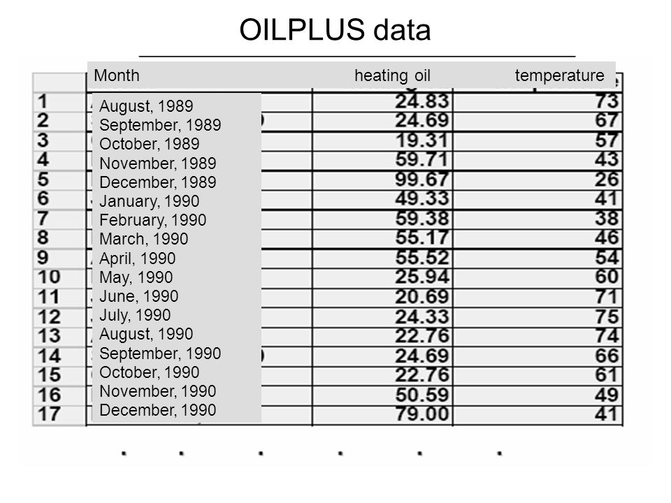 OILPLUS data Month heating oil temperature August, 1989