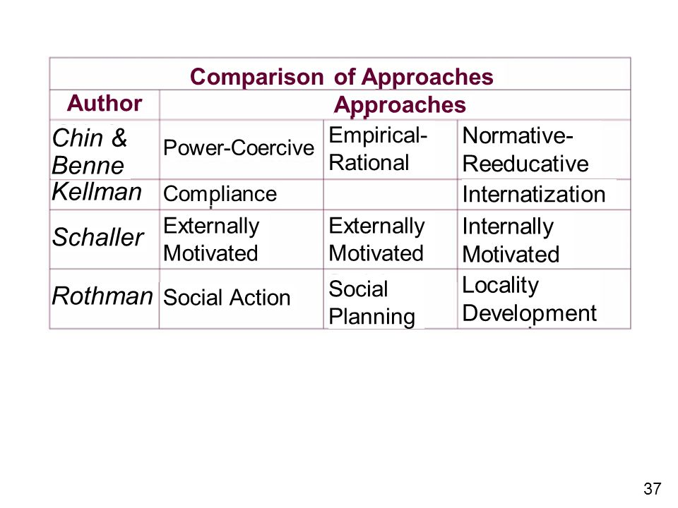 Chin & Benne Kellman Schaller Rothman Comparison of Approaches Author