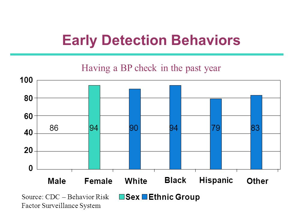 Early Detection Behaviors