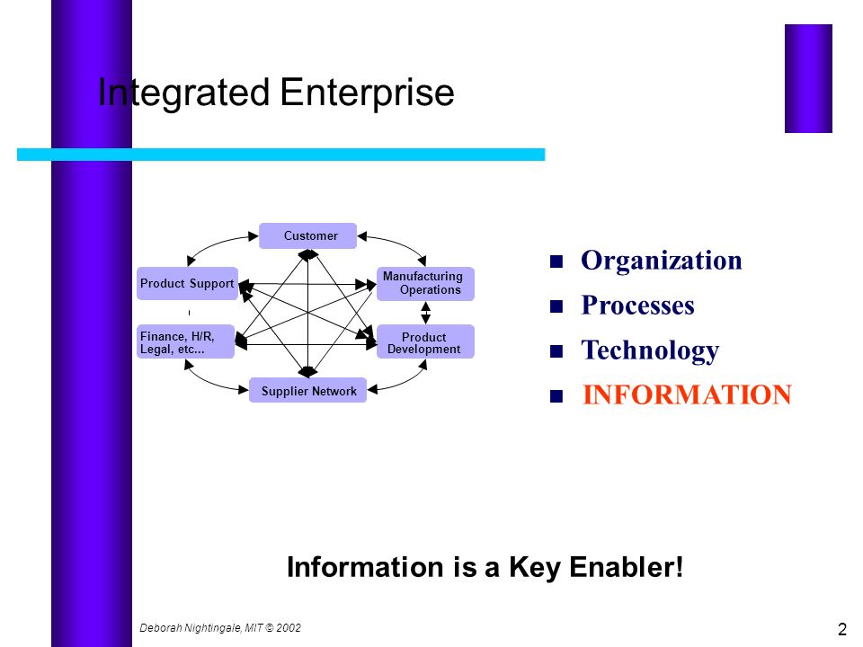 Integrated Enterprise