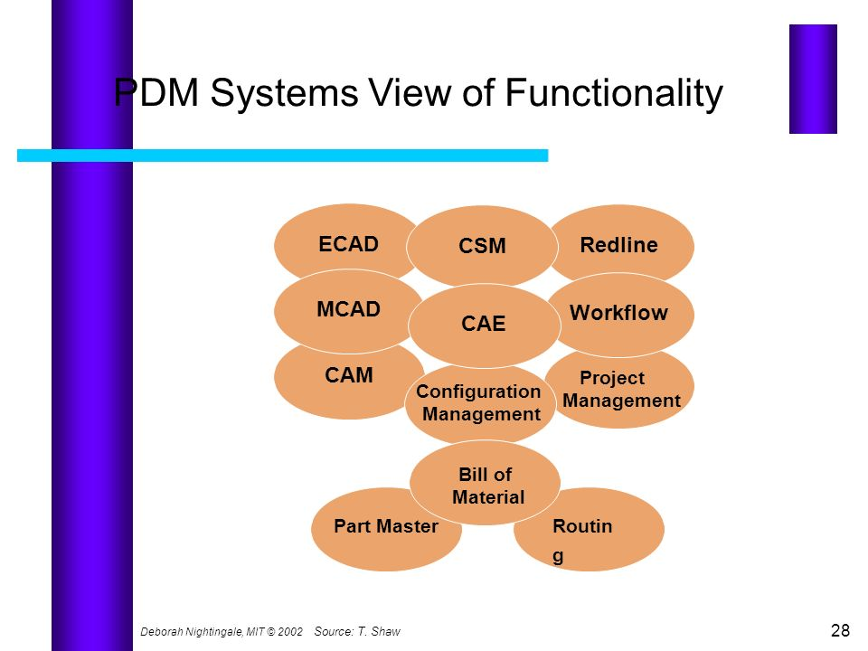 PDM Systems View of Functionality