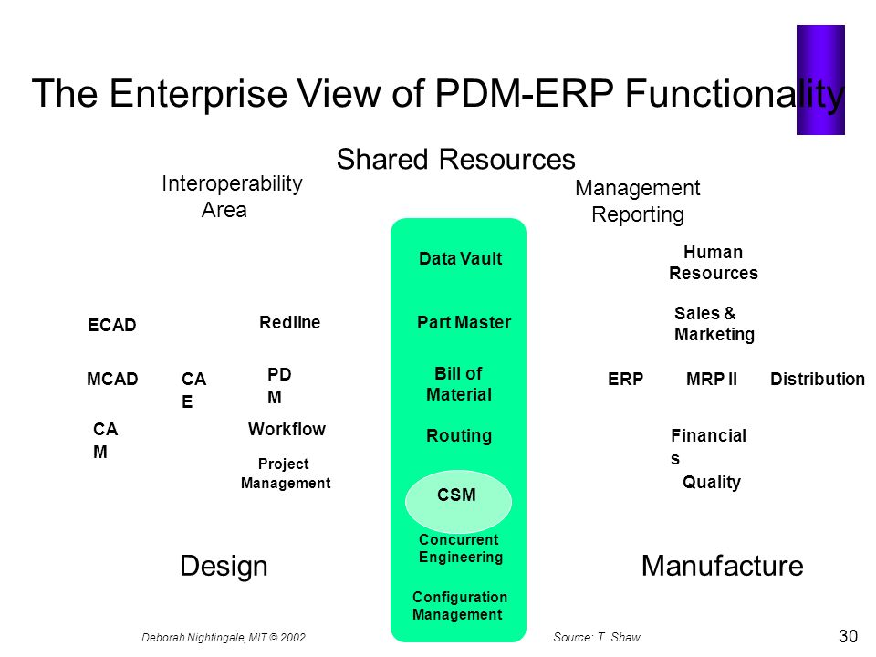 The Enterprise View of PDM-ERP Functionality