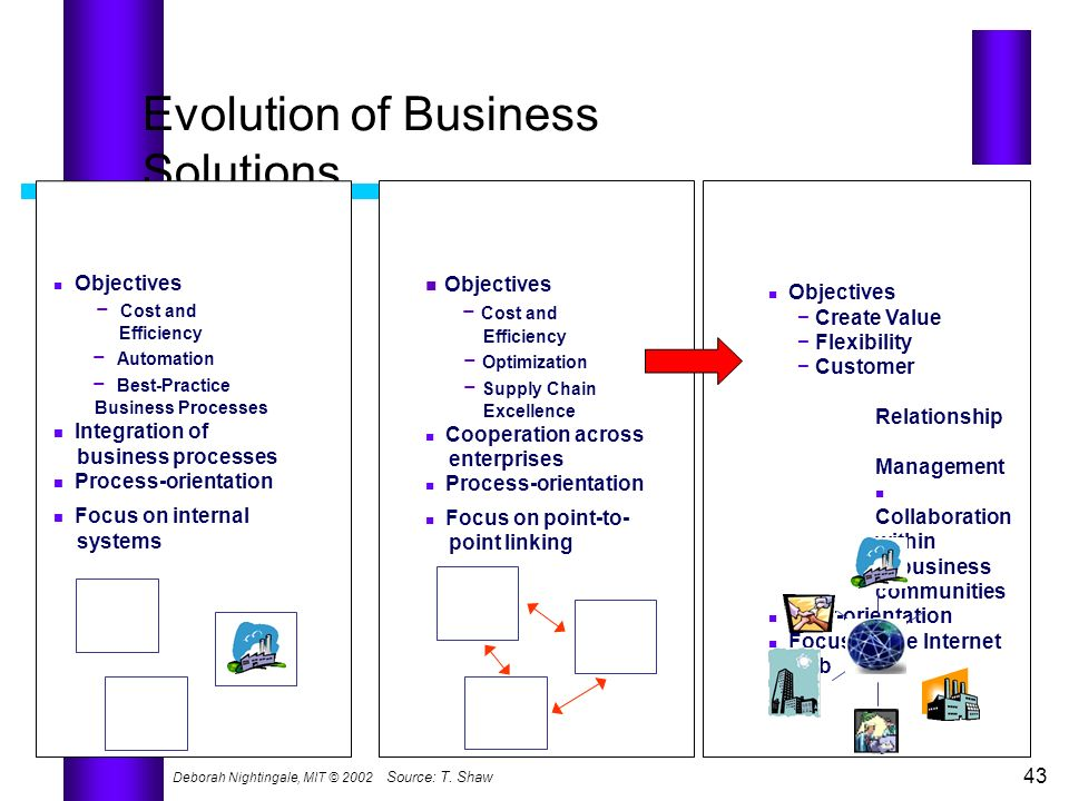 Evolution of Business Solutions