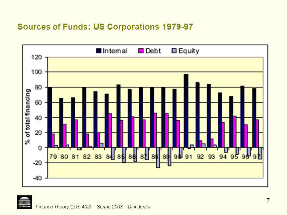 Sources of Funds: US Corporations 1979-97