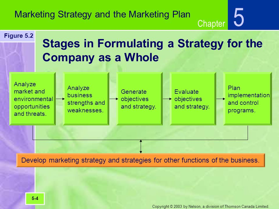 how to write a marketing strategy