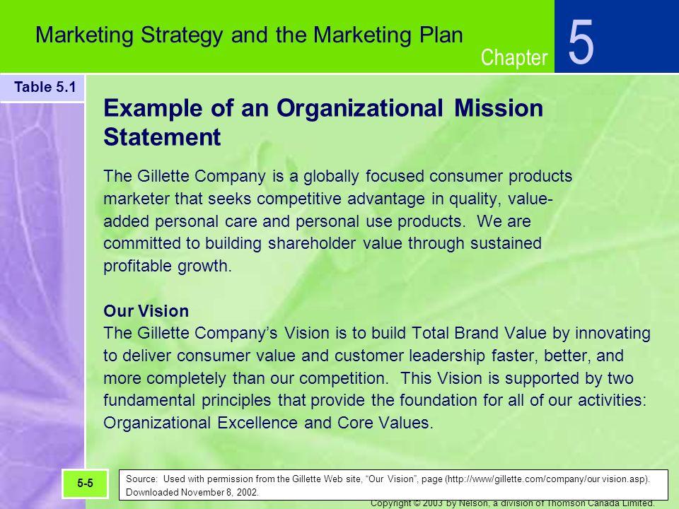 gillette marketing strategy